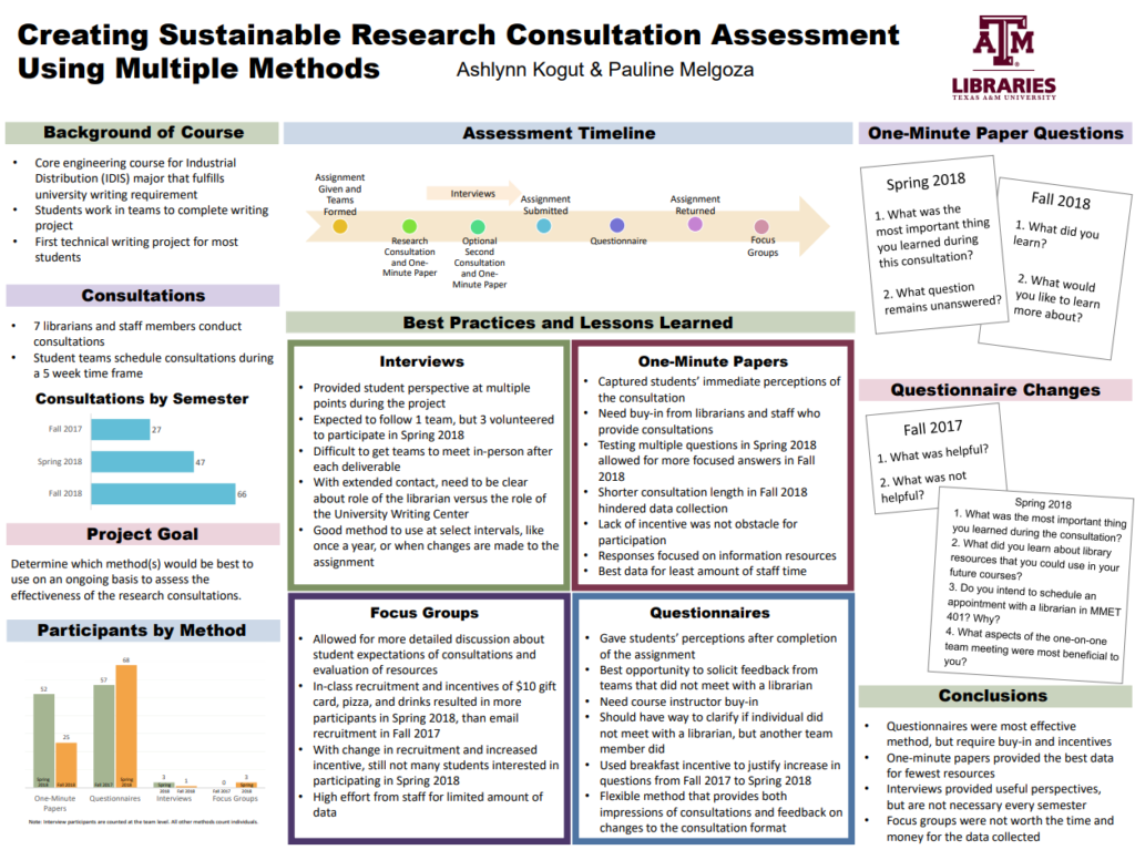 Creating Sustainable Research poster