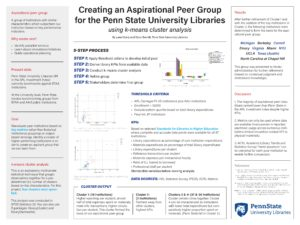 """Creating an Aspirational Peer Group for Penn State University Libraries using K-Means Cluster Analysis and KPIs Derived from ARL and ACRL Data"" poster."