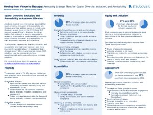 """Moving from Vision to Strategy: Assessing Strategic Plans for Equity, Diversity, Inclusion, and Accessibility"" poster."