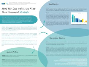 """Make Your Case to Eliminate Fines: Three Assessment Strategies"" poster."