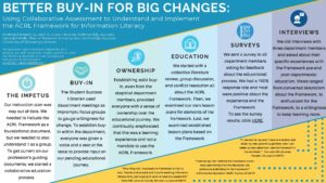 """Better Buy-In for Big Changes: Using Collaborative Assessment to Understand and Implement the ACRL Framework for Information Literacy"" poster."