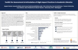 """Toolkit for Assessment & Articulation of High-Impact Practices in Academic Libraries"" poster."