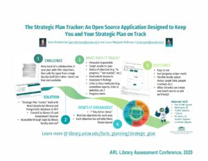 """The Strategic Plan Tracker: An Open Source Application Designed to Keep You and Your Strategic Plan on Track"" poster."