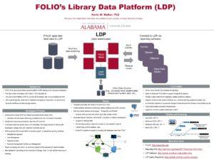 """FOLIO's Library Data Platform (LDP)"" poster."