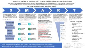 """Impactful Outreach: Methods for Creating and Assessing Outreach Initiatives"" poster."