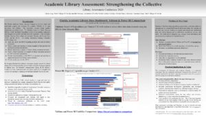 """Academic Library Assessment: Strengthening the Collective"" poster."