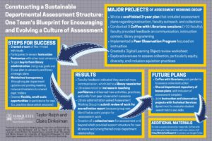 """Constructing a Sustainable Departmental Assessment Structure: One Team's Blueprint for Encouraging and Evolving a Culture of Assessment"" poster."