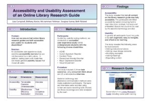 """Accessibility and Usability Assessment of an Online Library Research Guide"" poster."