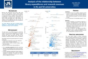 """Analysis of the relationship between library expenditures and research revenues in R1 and R2 universities"" poster."