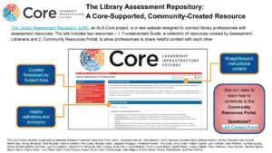 """The Library Assessment Repository: A Core-Supported, Community-Created Resource"" poster."