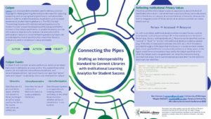 """Connecting the Pipes: Drafting an Interoperability Standard to Connect Libraries with Learning Analytics"" poster."